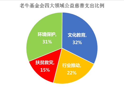 清华大学教育基金会,西藏潘得巴协会,北京爱它动物保护公益基金会